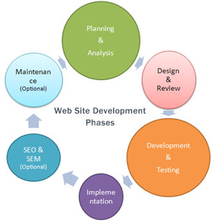 web development services web creative services